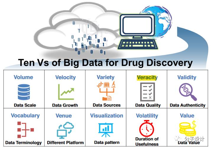 大数据推动创新药物研发的思考与展望
