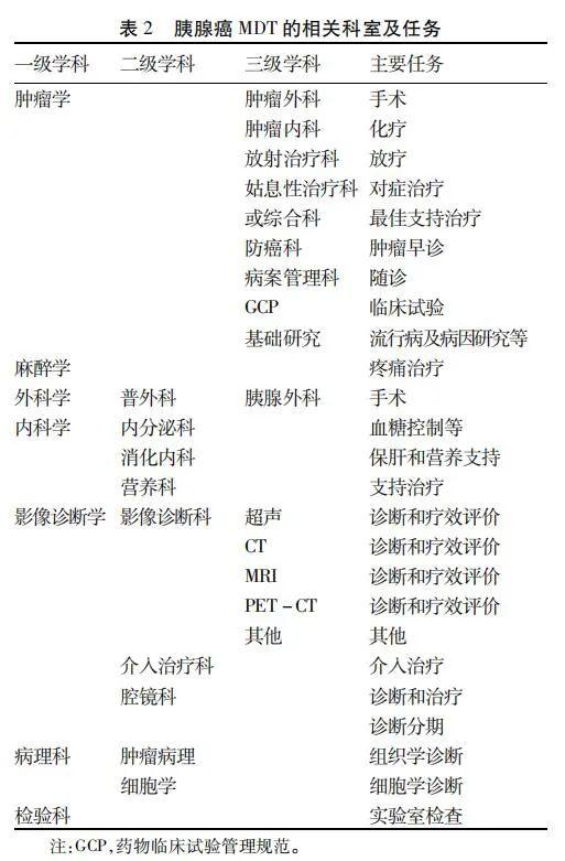 共识推荐|中国胰腺癌多学科综合治疗模式专家共识(2020版)