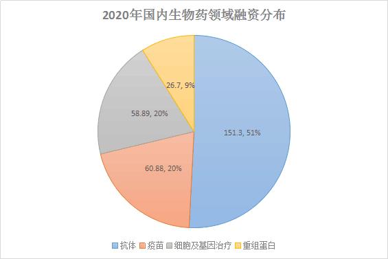2020年4家CAR-T企业临床申请、获批同时进行,6家企业共计融资超32亿