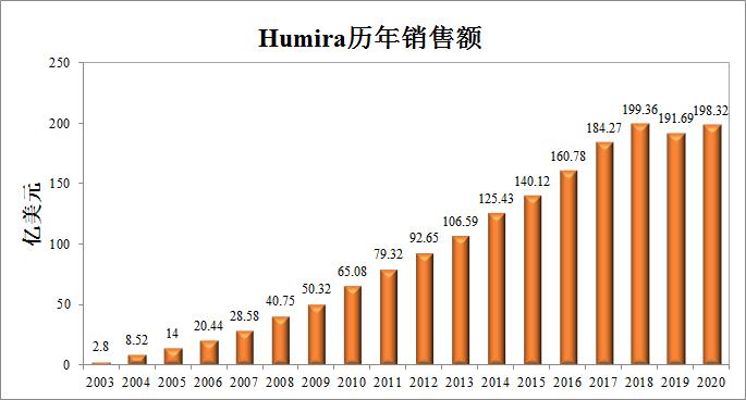 2020年跨国药企排行出炉,辉瑞跌至第7名,25款药物销售额超40亿美元!