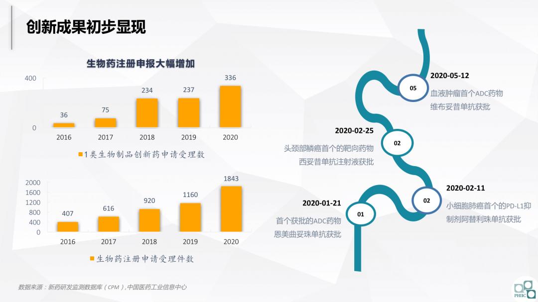 与集采共舞:2020医药市场回顾及2021趋势研判