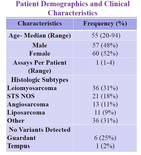 二代测序(NGS)使部分肉瘤患者治疗决策发生了改变
