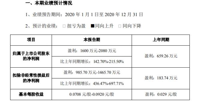 2020年CRO平均净利润行业第一,业绩下降的仅三家,最高跌幅达968%