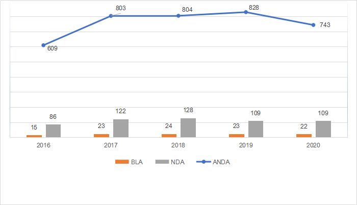 2020盘点:FDA批准47款孤儿药,72款ANDA首仿药,复星医药…
