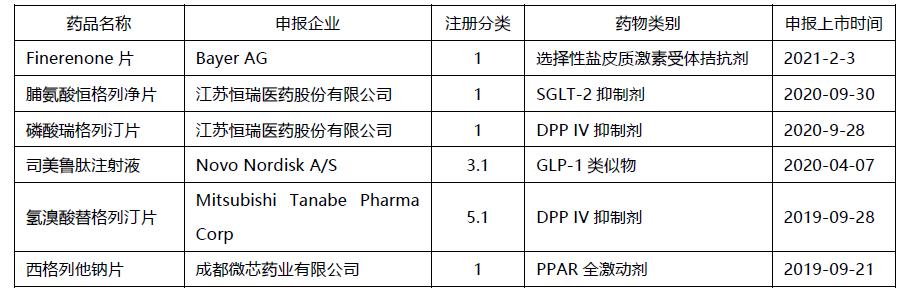 盐皮质激素拮抗剂异军突起,国内糖尿病领域还有哪些新药值得关注?