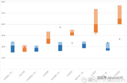寻找中国生物医药投资的圣杯