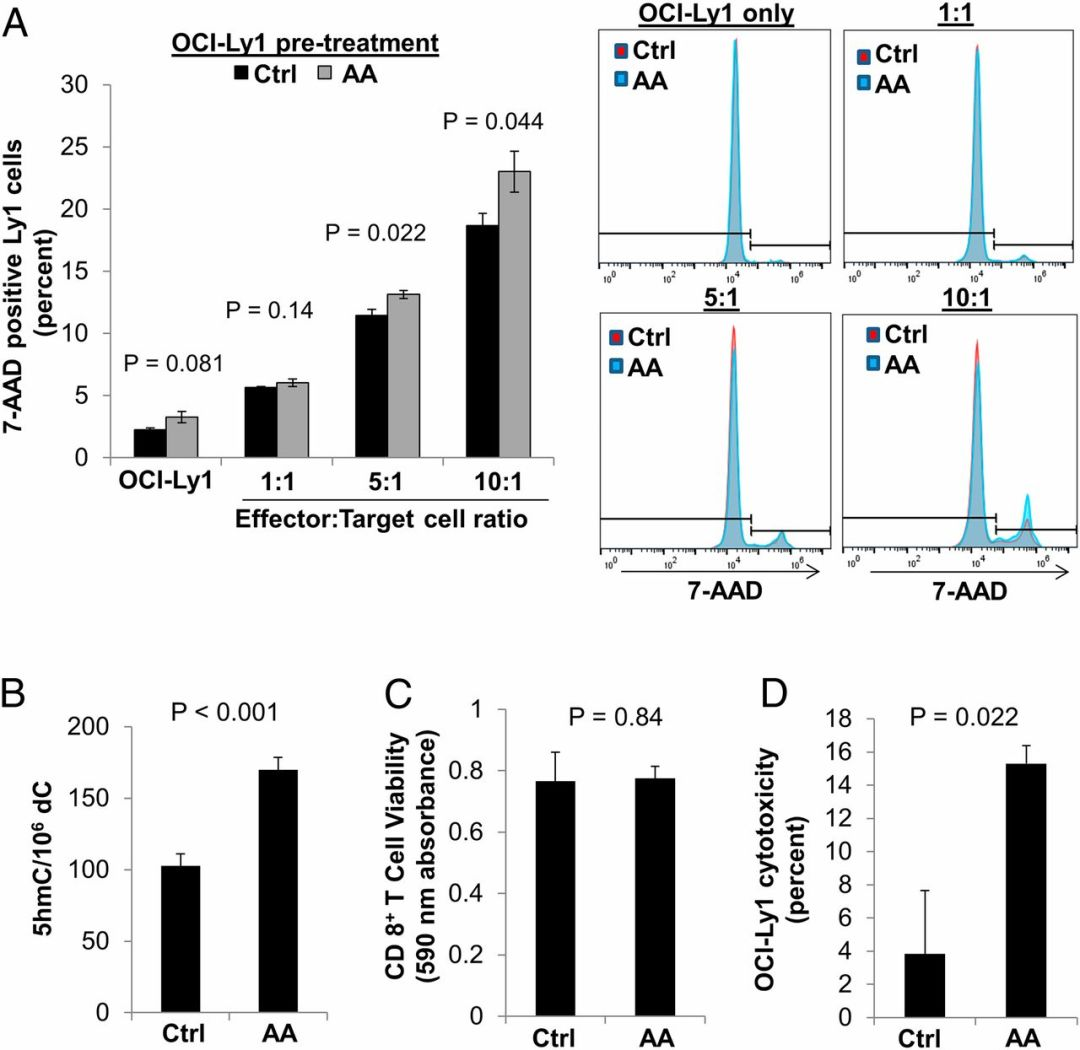 《PNAS》:维生素C提高T细胞杀伤作用达380%!或成PD-1抑制剂好拍档
