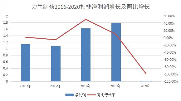17家企业公布年报:3成净利涨幅超100%,净利最高达600%,仅4家药企同比下降
