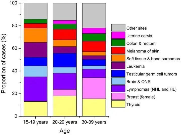 年轻人不容易得癌症?顶级期刊《CA》:最近10年,年轻人癌症发生率不断升高
