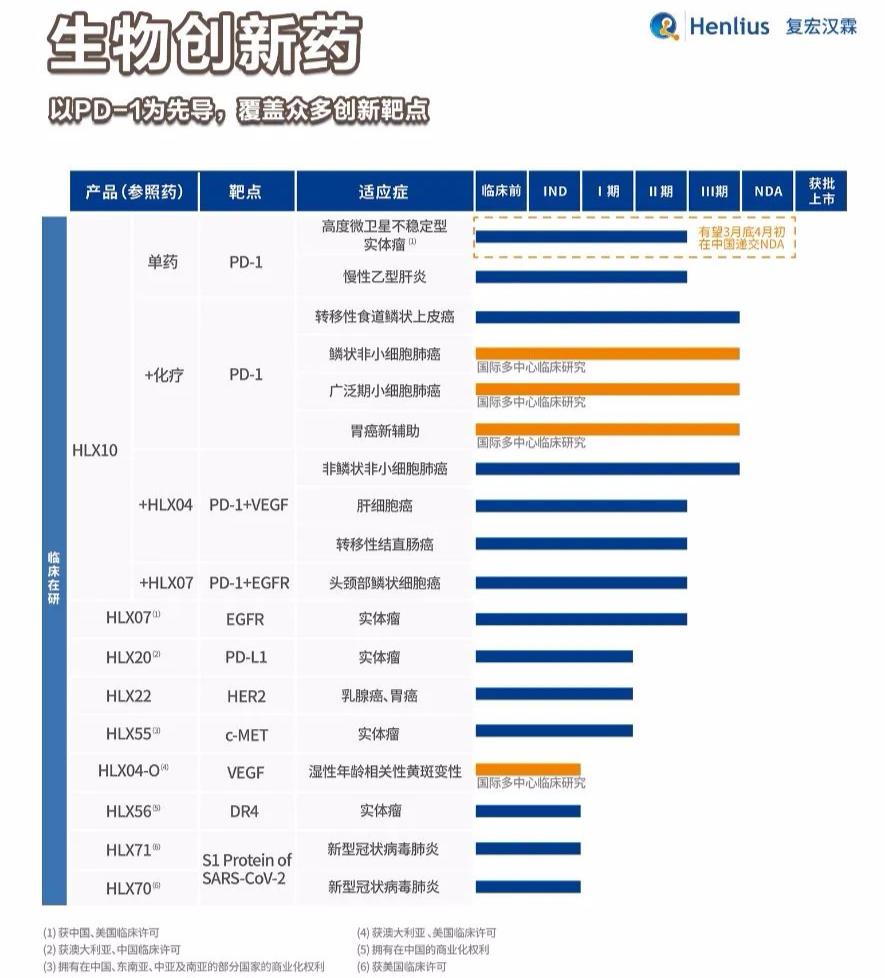 复宏汉霖发布2020年度业绩:卓越商业化深化生物类似药价值,全产业平台助力多元化创新加速