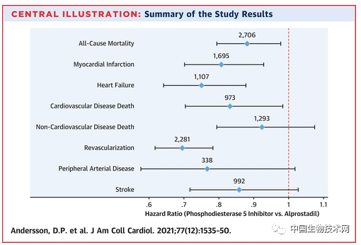 """新研究发现""""伟哥""""的新用途:预防心血管疾病,并延长寿命..."""