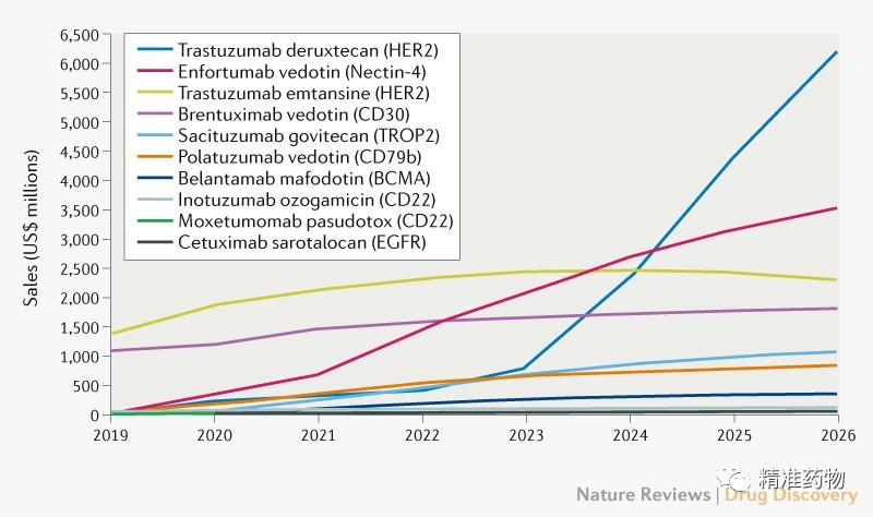 获批及在研ADC药物和靶点一览,预测肿瘤市场规模超160亿美元