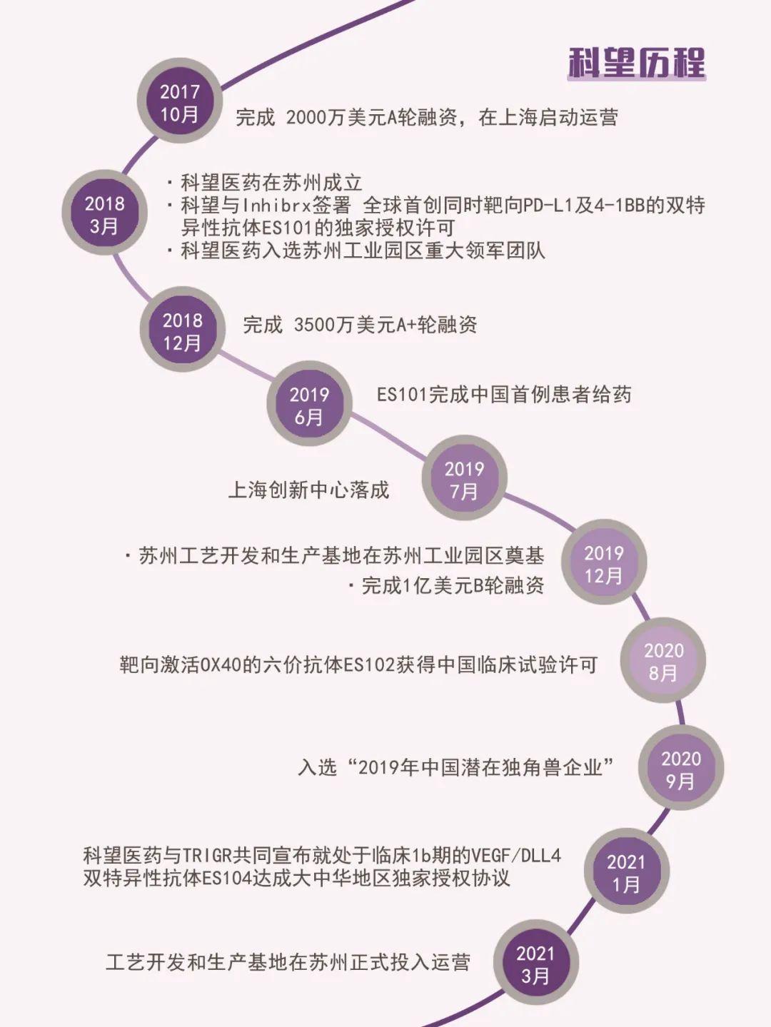 科望医药苏州工艺开发和中试生产基地正式落成!