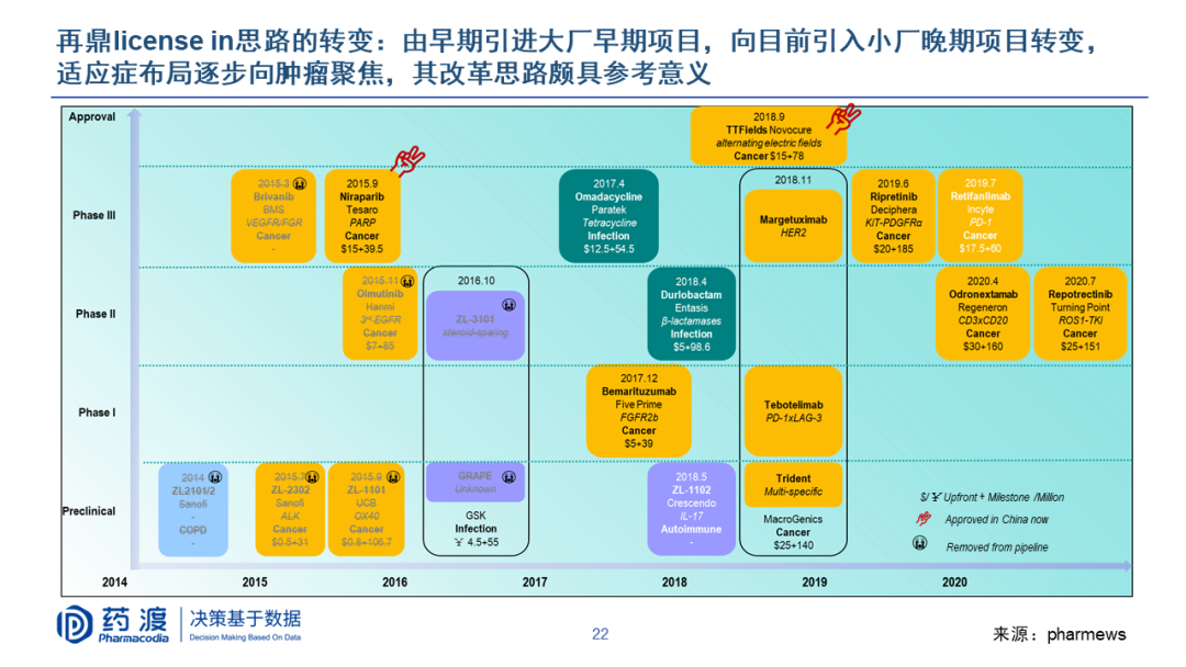 PPT   李靖博士:中国生物医药BD机会与挑战