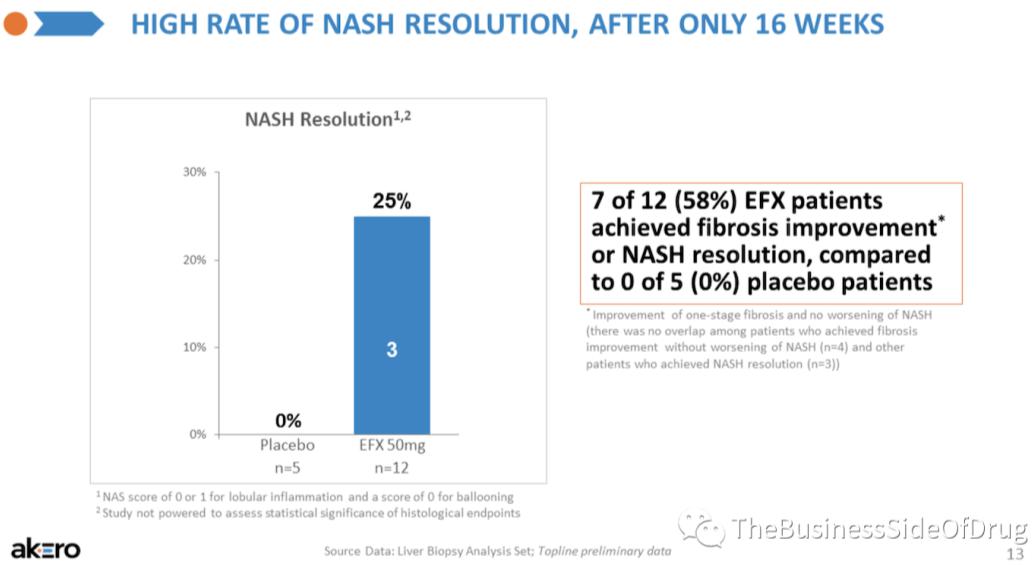 NASH专栏 NASH update (3月22日): FGF21这是要一统江湖了?