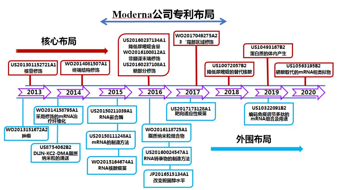 美国疫苗公司Moderna公司的mRNA药物专利布局
