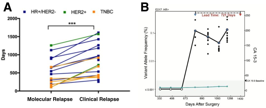解密肿瘤真相,ctDNA有望在早期监控肿瘤复发转移