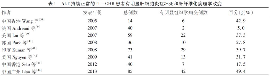 学术争鸣|庄辉:慢性HBV感染免疫耐受期应否治疗?