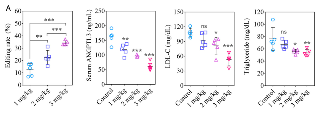"""""""纳米颗粒+CRISPR""""双剑合璧!徐乔秉/张锋实现高效、持久降低胆固醇水平"""