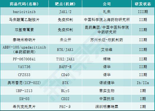 中国系统性红斑狼疮(SLE)的格局和新革命