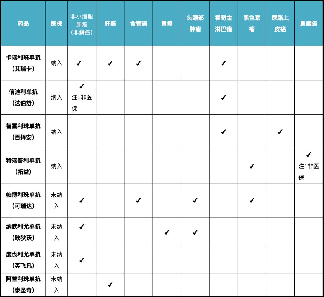 喜大普奔,医保目录3月1日正式执行,谈创新药PD-1效价比