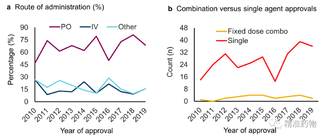 【JMC综述】从FDA近10年批准的药物看新药研发的趋势与未来(2010-2019)
