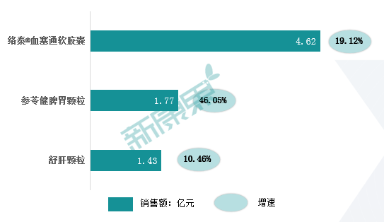 昆药集团2020年年报:净利润保持增长,口服剂收入贡献提高到66%