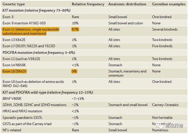 【综述】KIT/PDGFRA抑制剂靶向治疗胃肠间质瘤(GIST)的研究进展