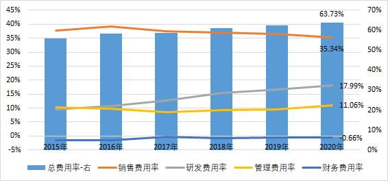 抢先看,股价连续下跌后的恒瑞医药2020年和2021年一季度业绩如何?
