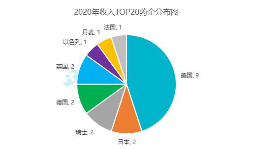 2020 年全球药企收入TOP20 出炉