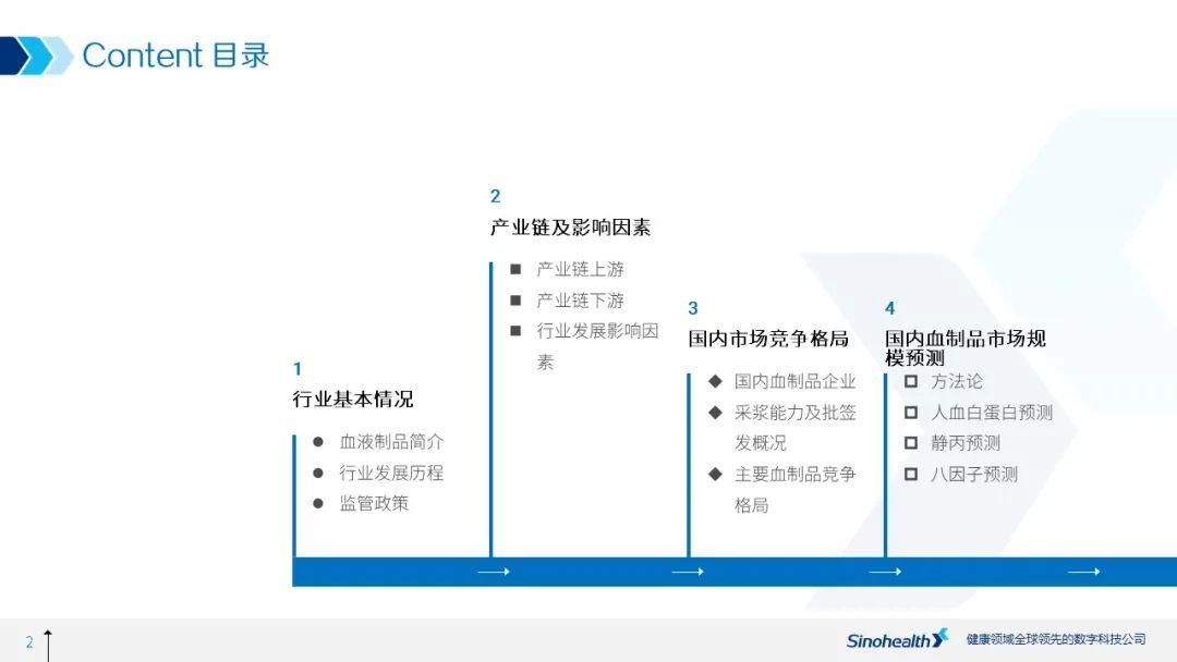 增长确定,然而规模多大?——中国血液制品行业研究报告