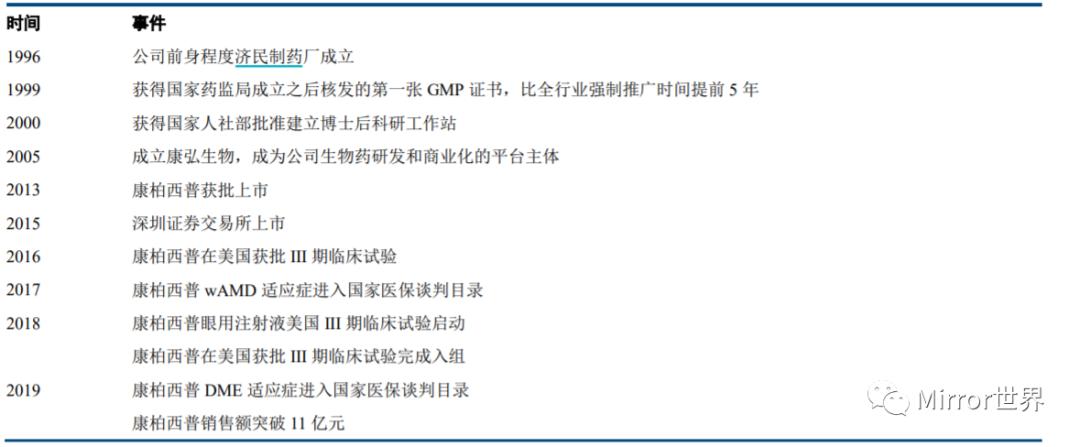 康弘药业管理层交流记录