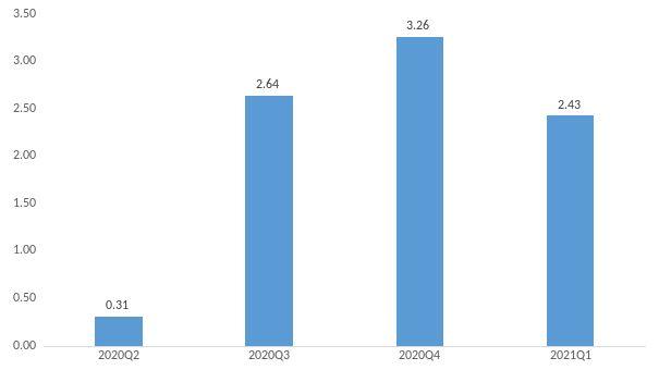 """内卷竞争下的""""千亿""""PD-1市场,市场究竟流向哪里?且看数据解析"""