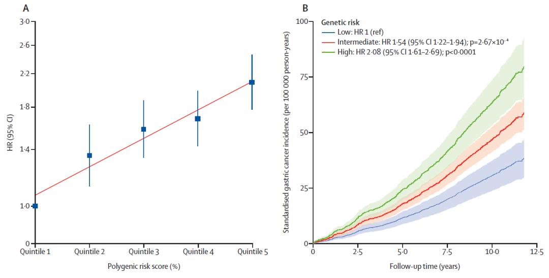20%人口贡献近一半胃癌:沈洪兵院士等揭示中国人胃癌高发的两大因素,及预防方式