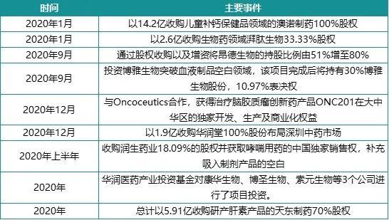 2020年中国收入最高的三大医药公司干了什么?加速转型!