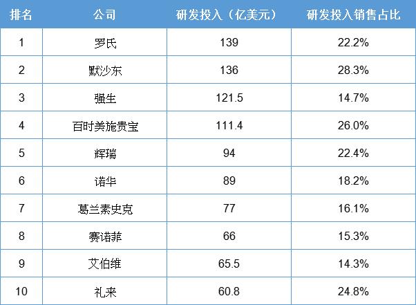 药企研发投入TOP榜出炉!罗氏蝉联第一,默沙东猛增37%,阿斯利康跌出榜单…