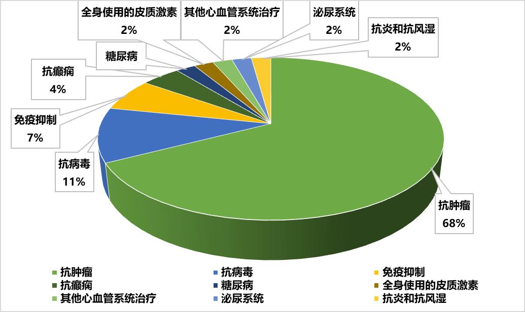 """创新药加速器""""突破性疗法"""":国内46款在列,武田、恒瑞成最大赢家!"""