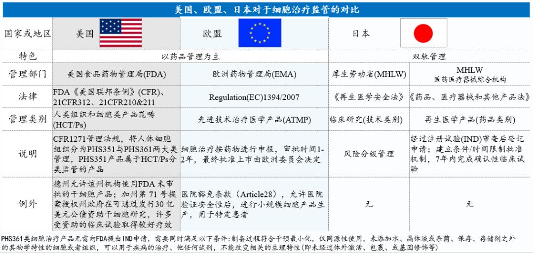 【政策解析】新基建大潮下,细胞产业的风口来了吗?
