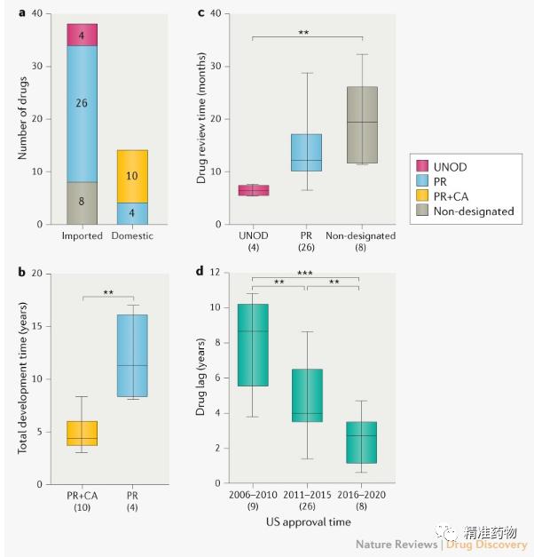 Nature子刊:中国2016-2020批准了52个抗肿瘤新药,获批及上市滞后时间均获改善