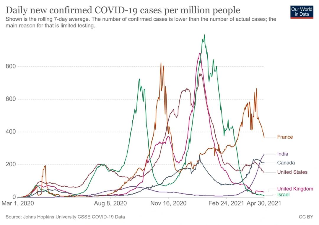 疫苗大规模注射四个月后,美国的疫情怎么样了?(最新版本)
