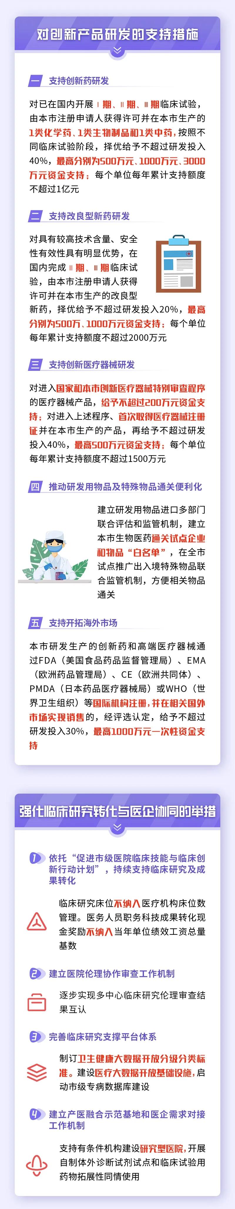 """打响""""张江研发+上海制造""""品牌!上海力促生物医药产业高质量发展!"""