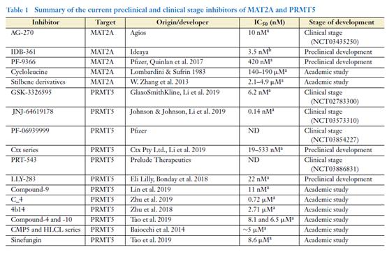 合成致死赛道的后起之秀:PRMT5/MAT2A抑制剂