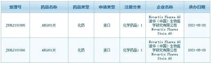 全球首个ABL变构抑制剂提交中国临床实验申请