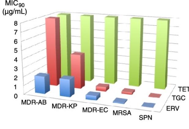 旧即为新——完全合成的四环素类抗生素Eravacycline(Xerava)