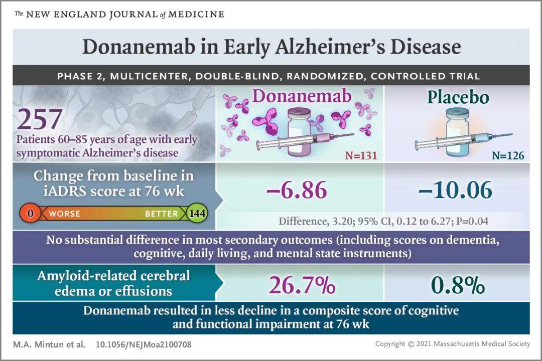 阿尔茨海默氏症药物,从Bapineuzumab到Donanemab,抗Aβ抗体的研发因何迷雾重重?