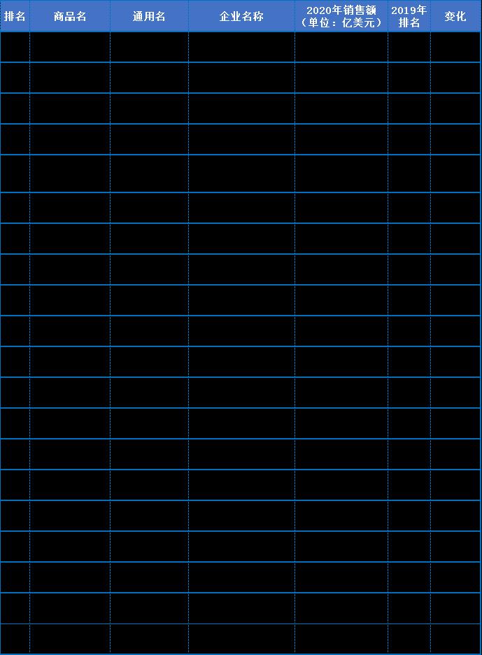 全球畅销药TOP20出炉!罗氏三大单抗下滑,O药掉队;大分子药物占半壁江山....