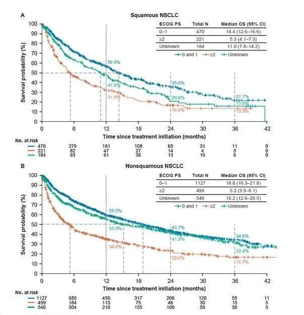 真实世界数据揭秘:哪些人使用免疫治疗效果更好
