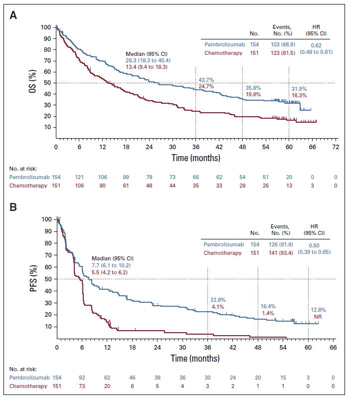 五年生存率高达31.9%,帕博利珠单抗让晚期肺癌治愈成为可能