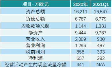 抢先看!迈瑞国产替代及国际化进程提速,斥资42亿收购IVD原材料公司