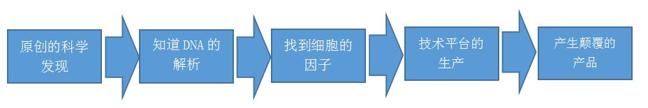 傅新元教授:一个真正意义上的创新药,才是目前中国需要的